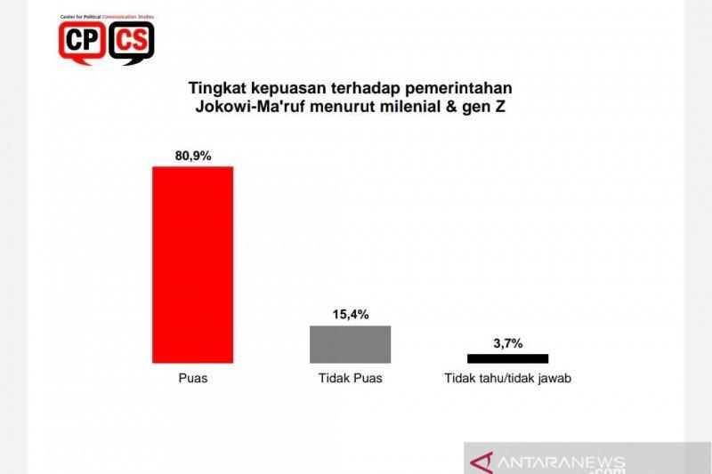 Survei: Tingkat kepuasan milenial terhadap Jokowi 80,9 persen