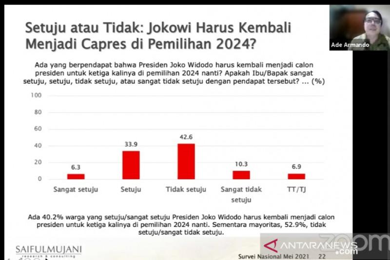 Survei SMRC: Mayoritas warga menolak Jokowi maju di Pilpres 2024