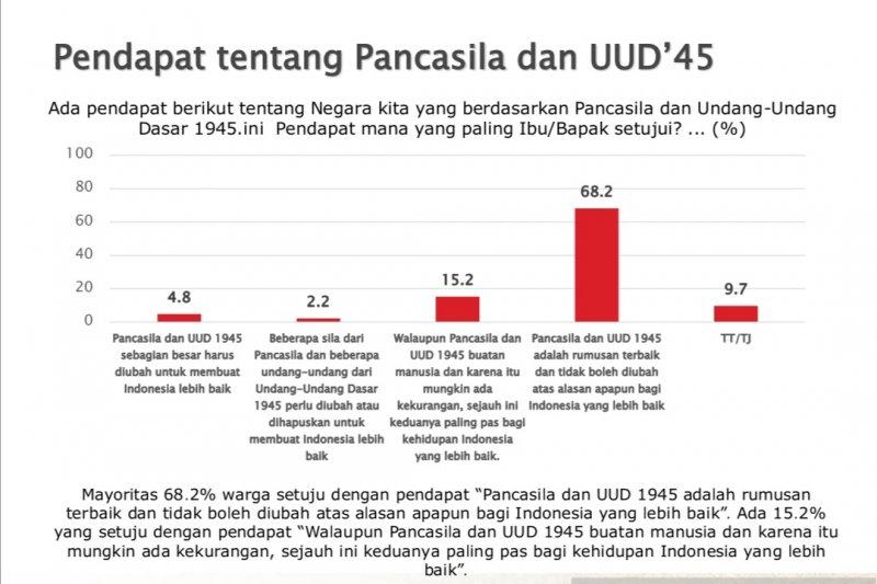 Survei: Mayoritas publik anggap Pancasila-UUD 1945 tak boleh diubah
