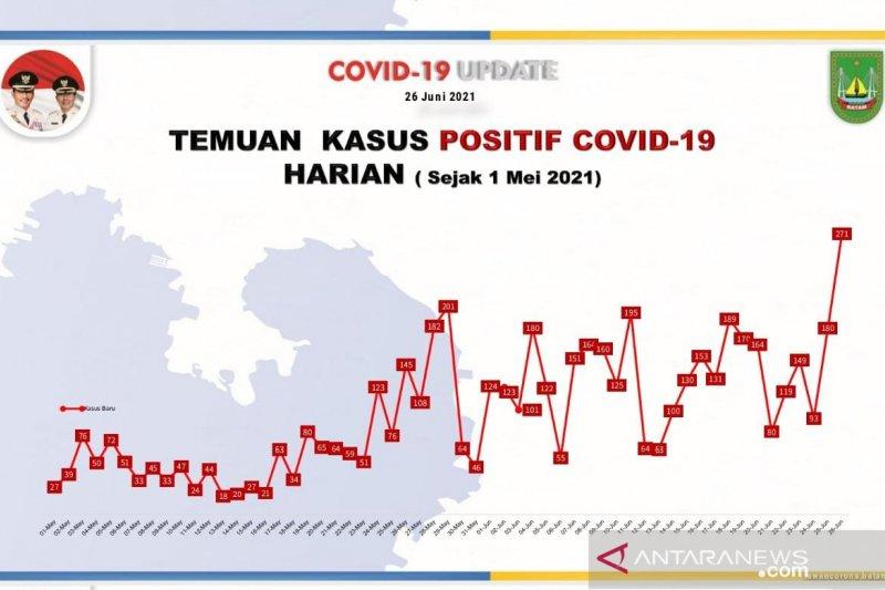 Satgas sebut 1.698 warga Batam-Kepri masih positif COVID-19
