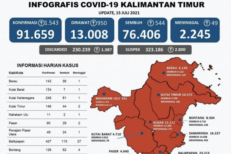 Ada tambahan 1.543 orang, positif COVID-19 Kaltim naik 91.659 kasus