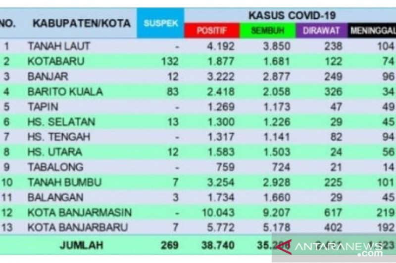 Bertambah 156, kasus positif COVID-19 Banjarmasin tembus 10 ribu lebih