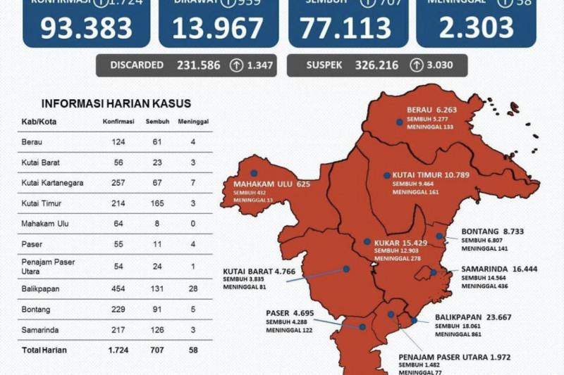 Kasus positif COVID-19 di Kaltim bertambah 1.724 orang