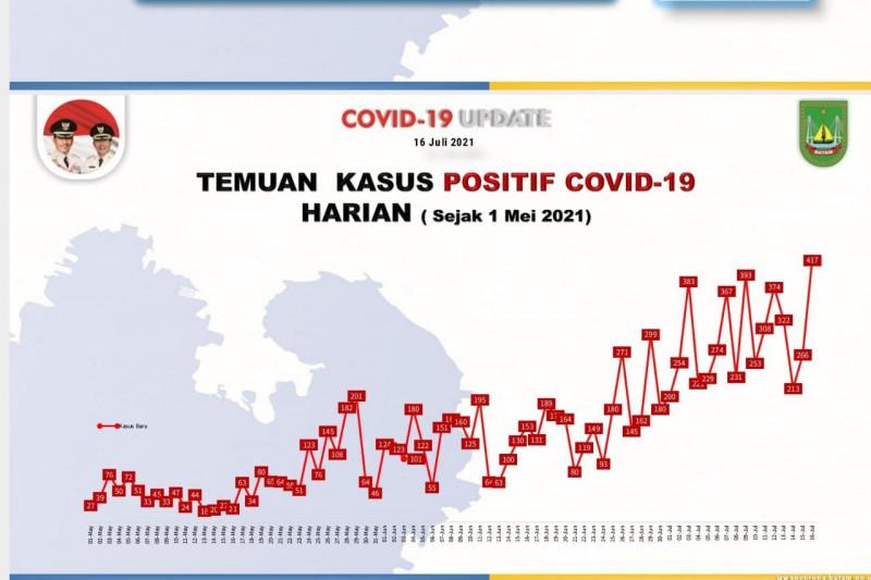 Batam catat rekor tambahan 417 kasus positif COVID-19