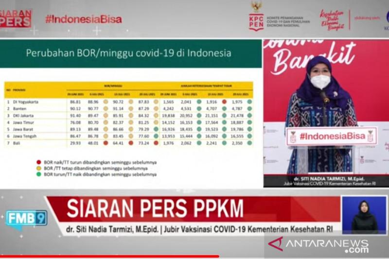 Tingkat hunian tempat tidur di Jawa, Bali menurun: kementerian kesehatan