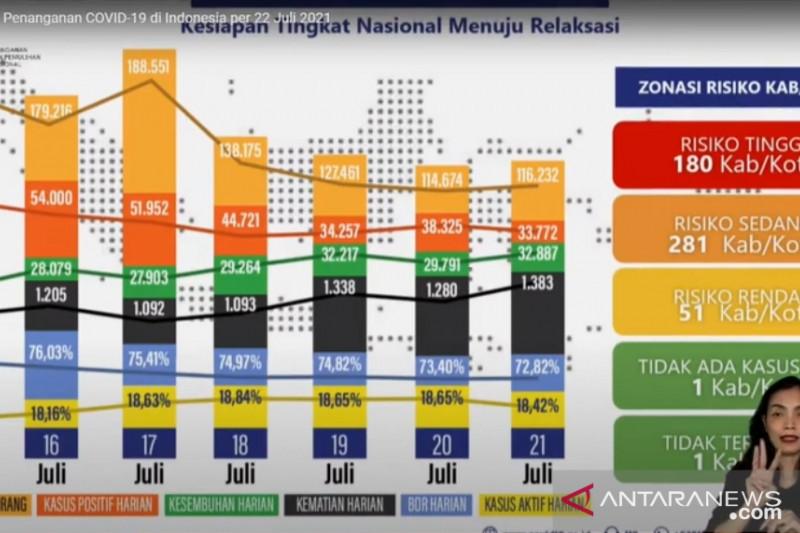 Evaluasi PPKM di Jawa-Bali menunjukkan tren yang fluktuatif: satgas