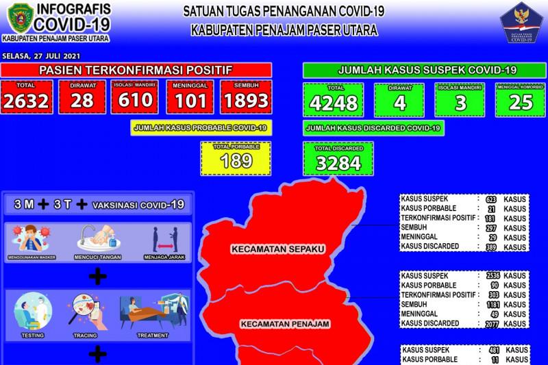 Kasus positif COVID-19 Kabupaten PPU tambah 81 orang