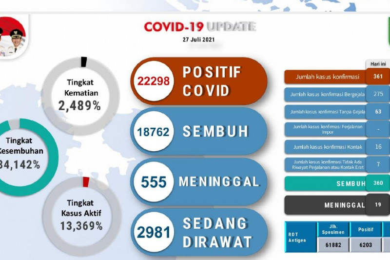 19 warga Batam meninggal dalam sehari akibat COVID-19