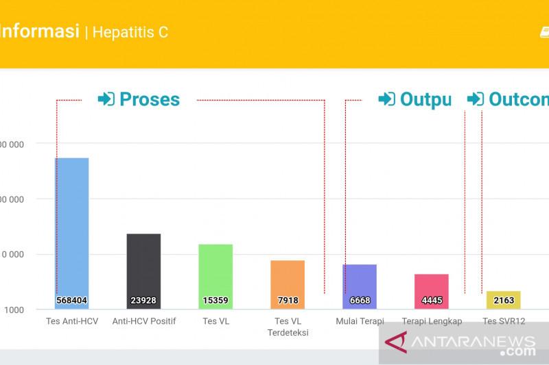 Kemenkes laporkan capaian penanggulangan Hepatitis melalui Dashboard