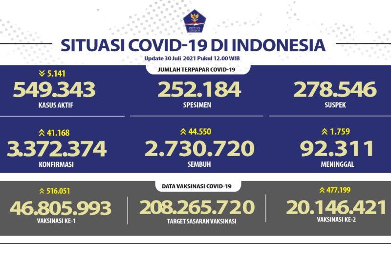 Jabar catat kasus positif COVID-19 paling tinggi Jumat ini