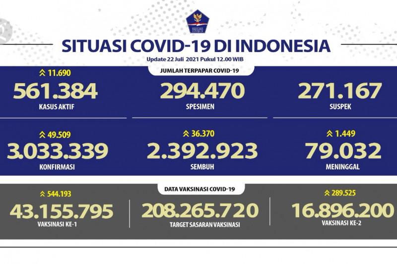 Pasien sembuh COVID-19 harian di Indonesia capai 36.370 orang