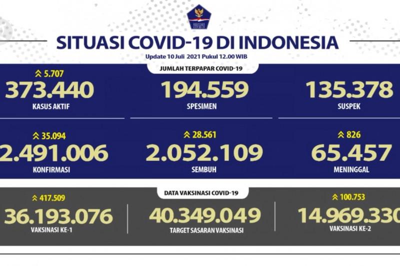 35.094 kasus positif COVID-19 harian RI, 826 orang meninggal