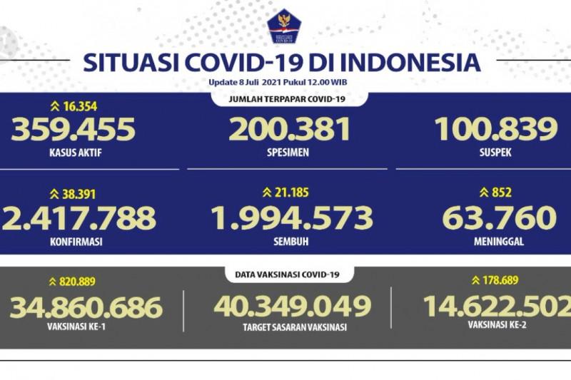 Kasus sembuh COVID-19 nasional capai 21.185 orang