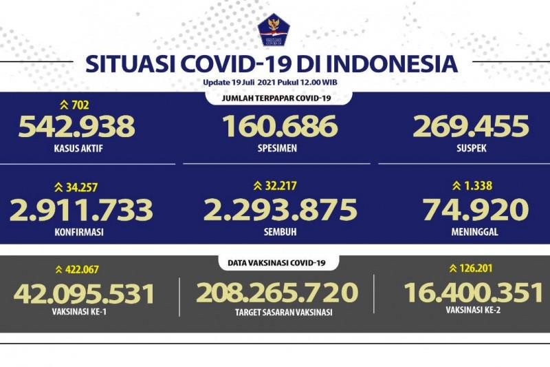 RI cetak rekor kematian COVID-19, 1.338 orang