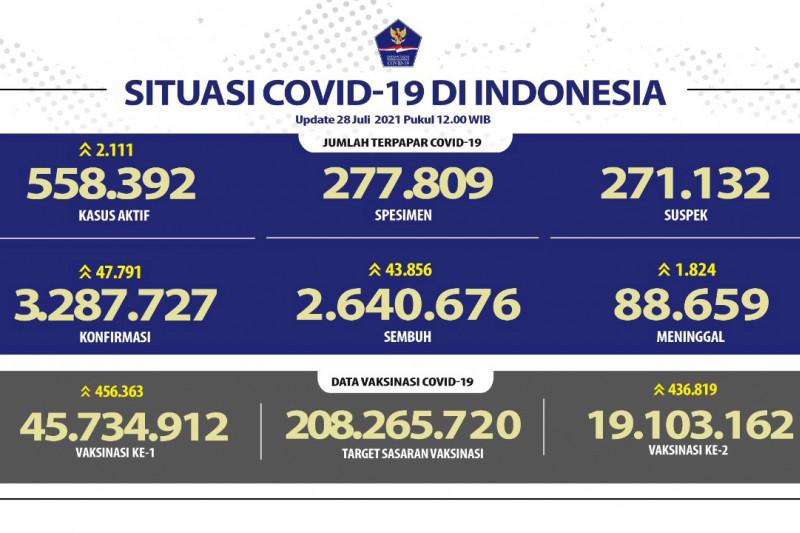 Kasus positif COVID-19 RI per 28 Juli bertambah 47.791