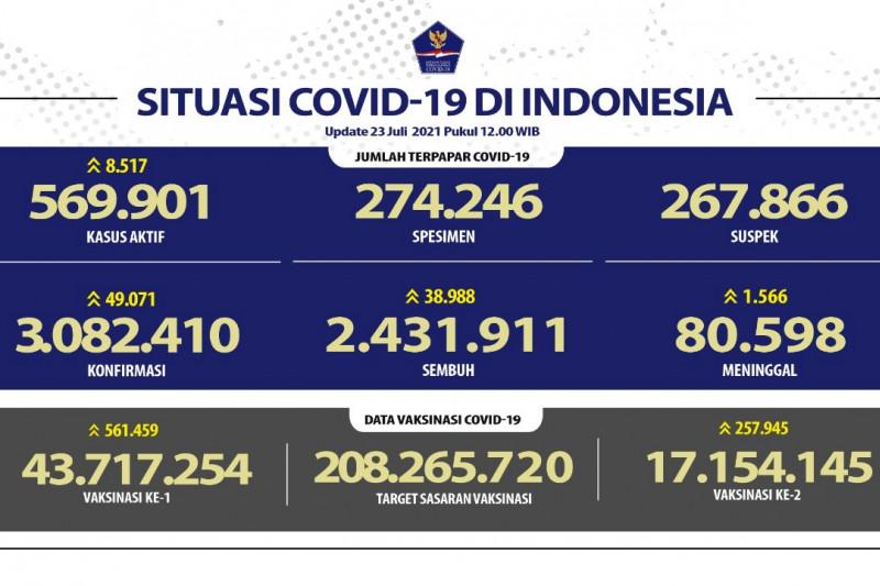 Pasien sembuh COVID-19 RI per 23 Juli mencapai 38.988