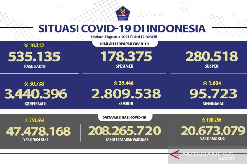 Banten mendominasi angka kesembuhan harian pasien COVID-19