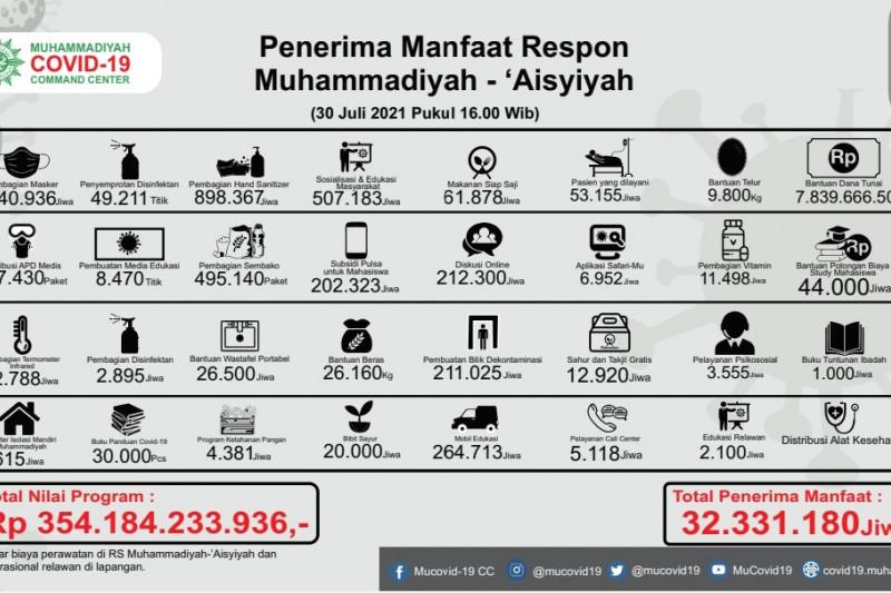 Muhammadiyah gelontorkan Rp354 miliar bantu warga terdampak pandemi
