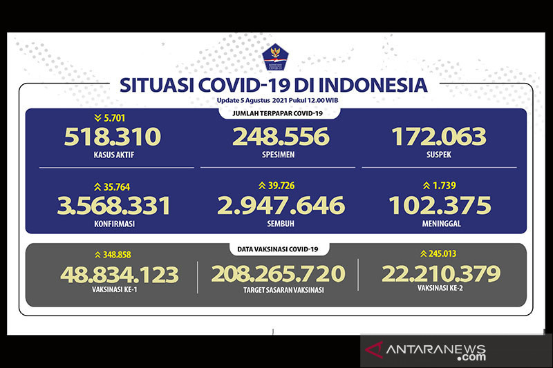 Penerima vaksin lengkap capai 22,2 juta warga Indonesia