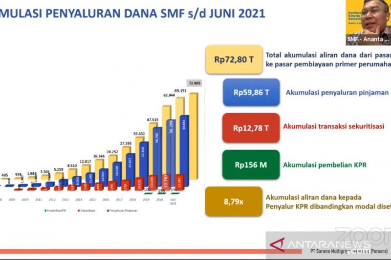 PT SMF salurkan Rp72,8 triliun ke pasar pembiayaan primer perumahan