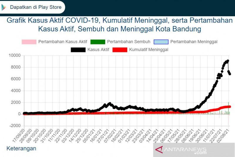 Kasus aktif COVID-19 di Kota Bandung terus menurun