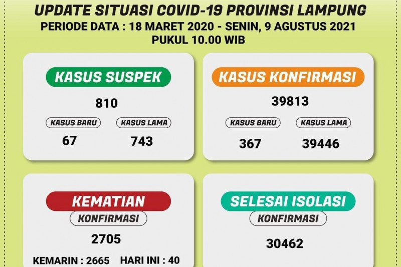 Dinkes: Jumlah pasien sembuh COVID-19 di Lampung bertambah 404 orang