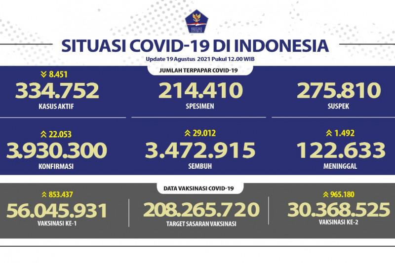 Jabar catat kasus positif COVID-19 paling tinggi
