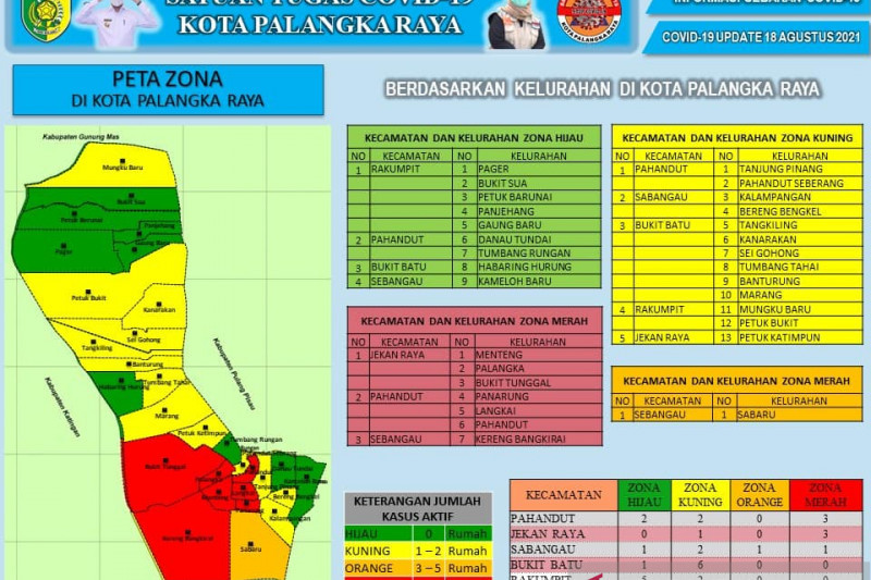 Sembilan kelurahan di Palangka Raya zona hijau penyebaran COVID-19