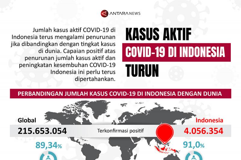 Kasus aktif COVID-19 di Indonesia turun
