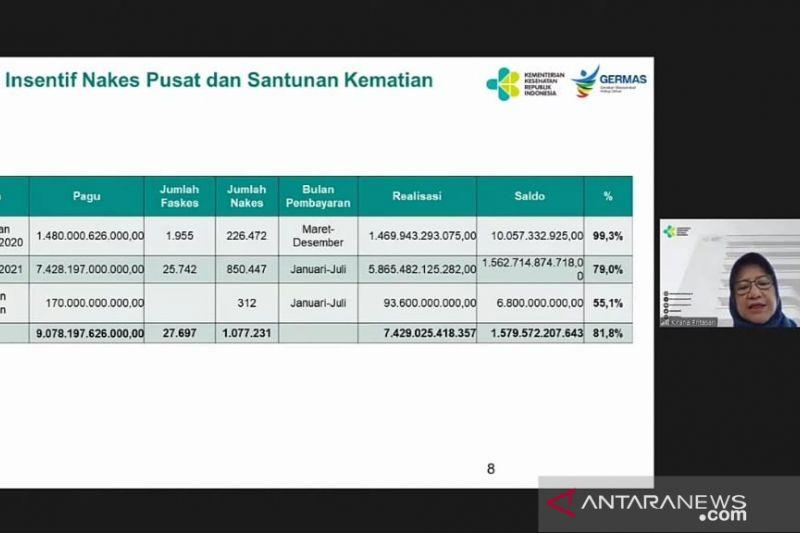 Kemenkes: Insentif nakes 2021 telah dibayarkan sebesar Rp5,865 triliun