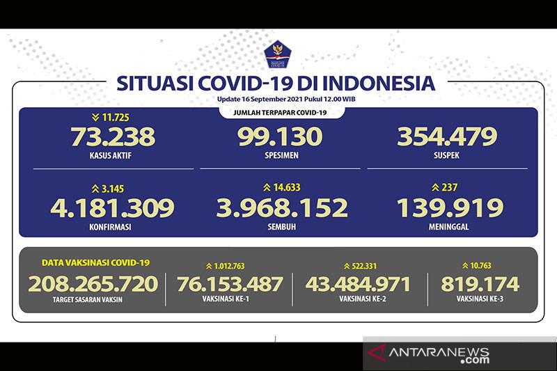 43.484.971 warga Indonesia telah menerima vaksin dosis lengkap