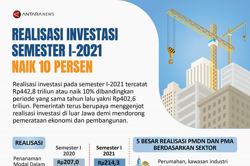 Realisasi investasi semester I-2021 naik 10 persen