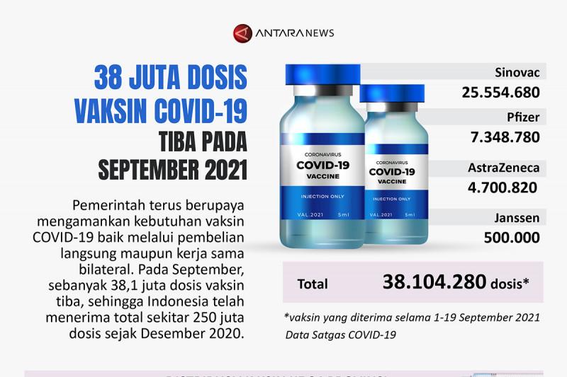 38 juta dosis vaksin COVID-19 tiba pada September 2021
