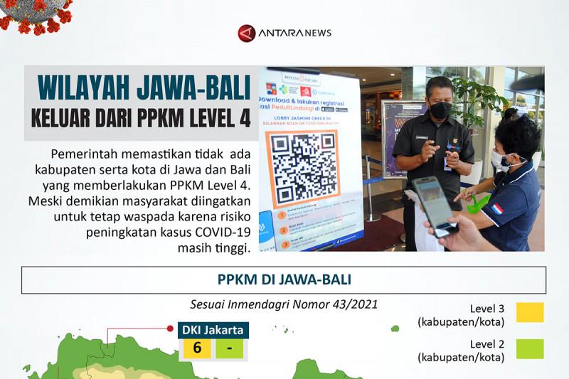 Wilayah Jawa-Bali keluar dari PPKM level 4