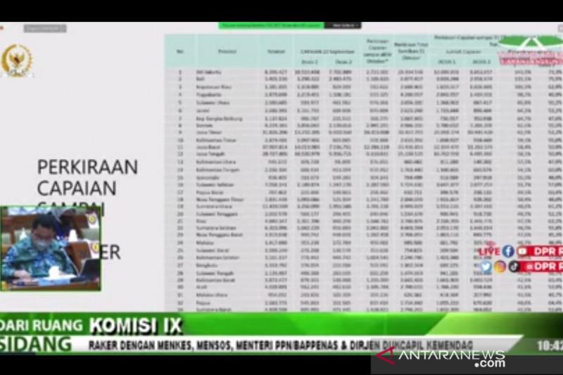Tiga provinsi butuh upaya keras capai 2,5 juta suntikan per hari