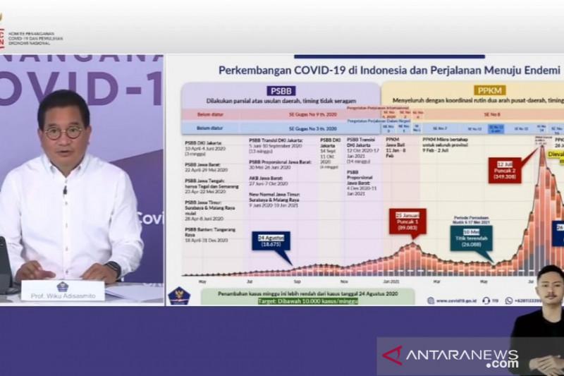Satgas: PPKM berhasil menurunkan laju kasus COVID-19