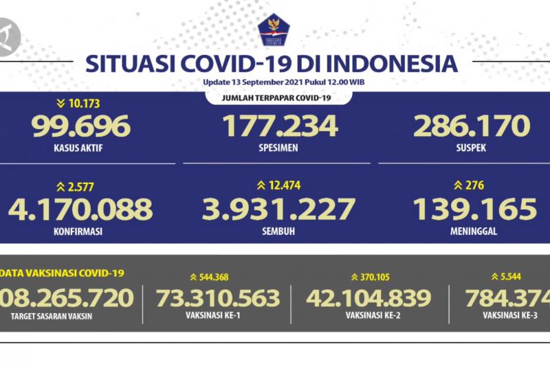 Kasus COVID-19 pada 13 September bertambah 2.577