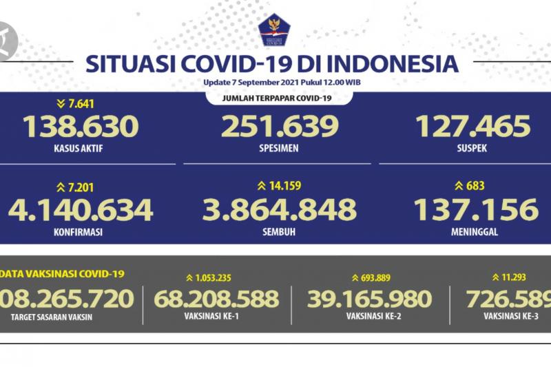 Kasus baru COVID-19, Jawa Tengah terbanyak