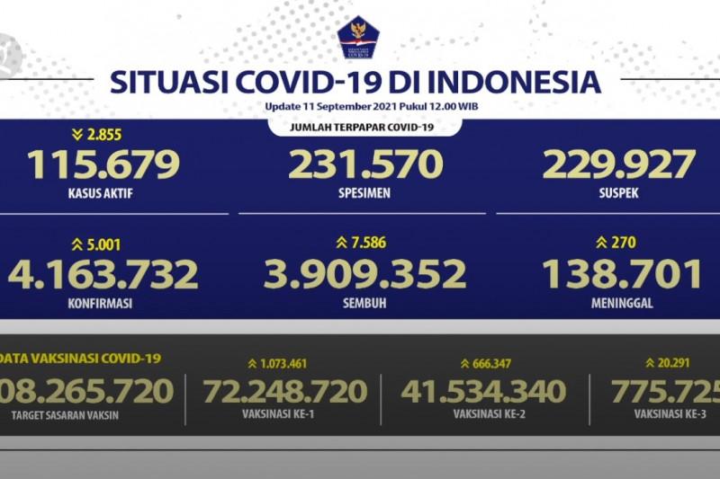 Tambah 2.855, Ini gambaran kasus aktif 11 September