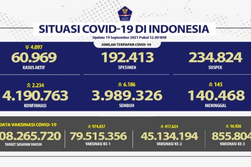 6.186 orang sembuh dari COVID-19 pada 19 September