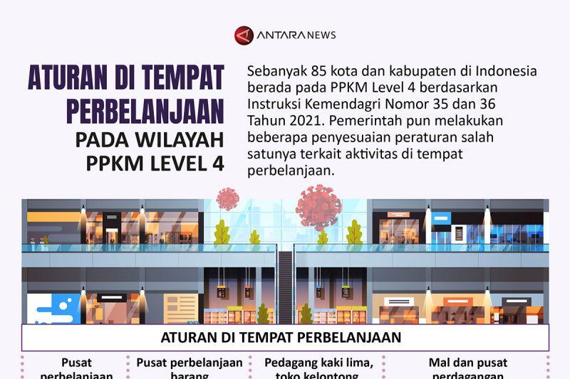 Aturan di tempat perbelanjaan pada wilayah PPKM Level 4