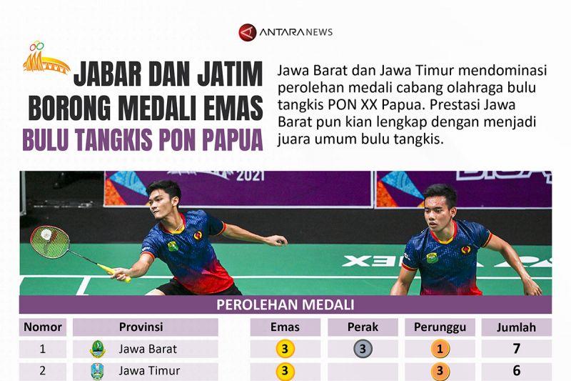 Jabar dan Jatim borong medali emas bulu tangkis PON Papua thumbnail
