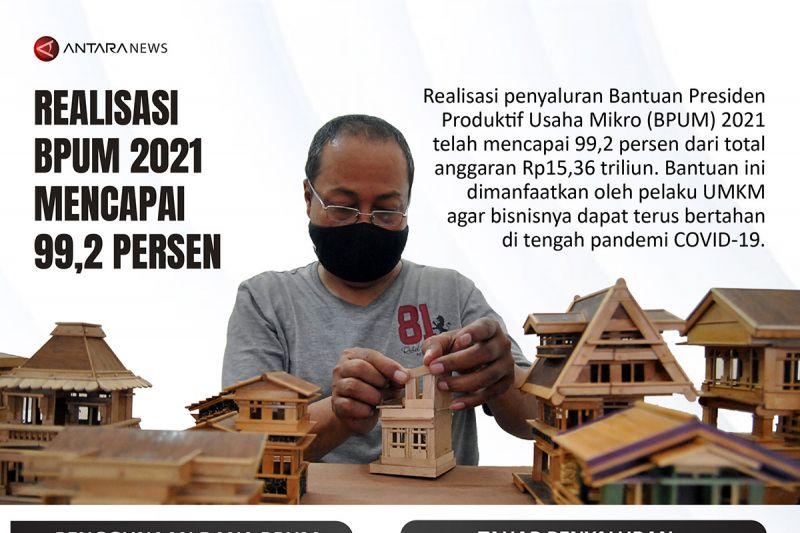 Realisasi BPUM 2021 capai 99,2 persen