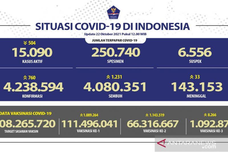 Penerima vaksin lengkap capai 66,31 juta jiwa penduduk Indonesia thumbnail