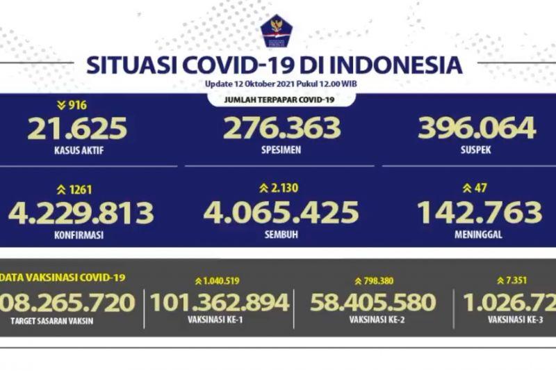 Bertambah 2.130 kasus sembuh COVID-19 menjadi 4.065.425 thumbnail