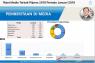 Riset G-Comm: Jokowi-Ma'ruf unggul dalam persepsi positif di medsos