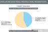 Situng KPU capai 76,9 persen, Jokowi-Ma'ruf unggul 14 juta suara