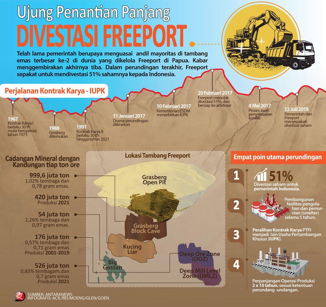 Ujung Penantian Panjang Divestasi Freeport