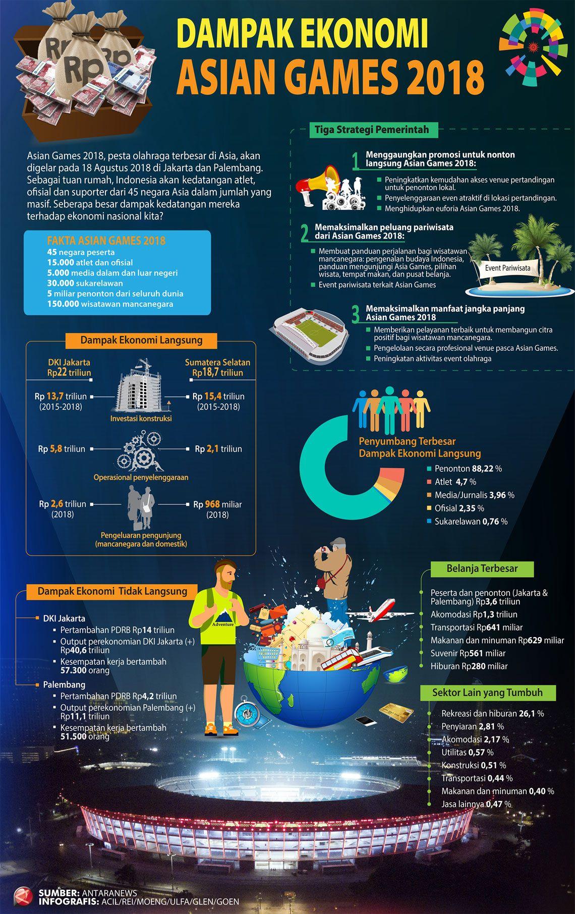 Dampak Ekonomi Asian Games 2018