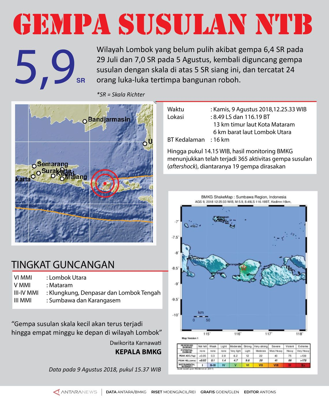 Gempa Susulan 5,9 SR